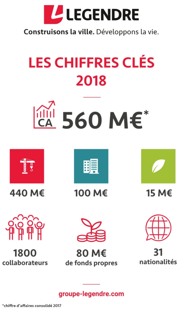 Les chiffres clés 2018 du Groupe Legendre